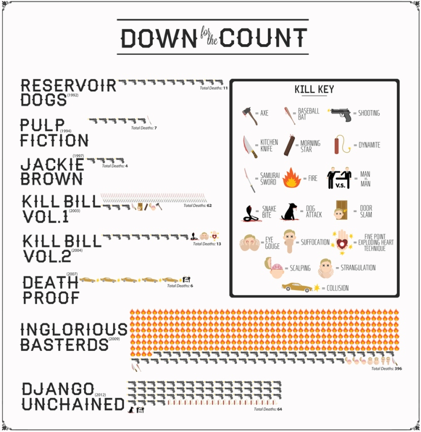 Tarantino Deaths